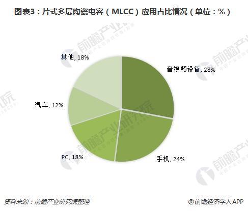 图表3:片式多层陶瓷电容(MLCC)应用占比情况(单位:%)