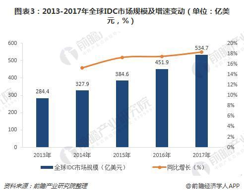 图表3:2013-2017年全球IDC市场规模及增速变动(单位:亿美元,%)