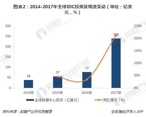 图表2:2014-2017年全球IDC投资及增速变动(单位:亿美元,%)