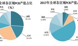 2018年日本PCB产业发展现状分析 产值呈下滑趋势【组图】