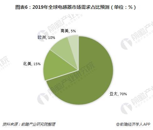 图表6:2019年全球电感器市场需求占比预测(单位:%)