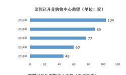 2018年深圳购物中心产业分析 一签一行对深圳购物中心威胁大【组图】