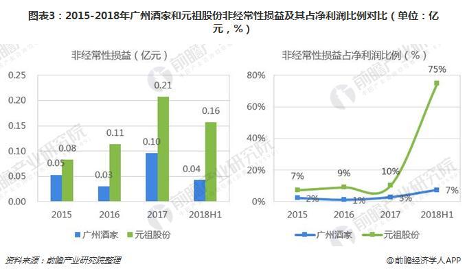 图表3:2015-2018年广州酒家和元祖股份非经常性损益及其占净利润比例对比(单位:亿元,%)