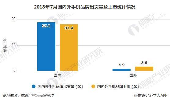 2018年7月国内外手机品牌出货量及上市统计情况
