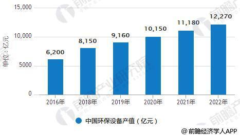 2016-2022年中国环保设备产值统计情况及预测