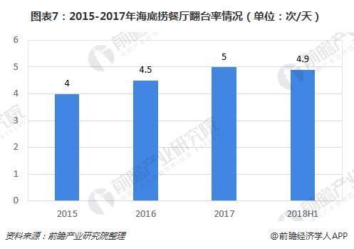 图表7:2015-2017年海底捞餐厅翻台率情况(单位:次/天)