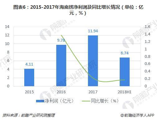 图表6:2015-2017年海底捞净利润及同比增长情况(单位:亿元,%)