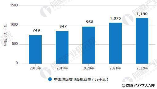 2018-2022年中国垃圾发电装机容量统计情况及预测