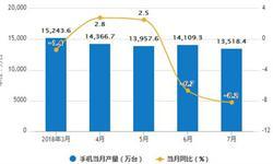 1-7月手机累计出货量为2.33亿部 累计下降17.3%