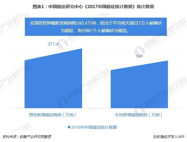 图表1:中国癌症研究中心《2017中国癌症统计数据》统计数据