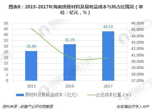 图表8:2015-2017年海底捞原材料及易耗品成本与其占比情况(单位:亿元,%)