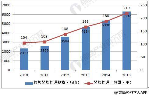 2010-2015年中国城市生活垃圾焚烧处理统计情况