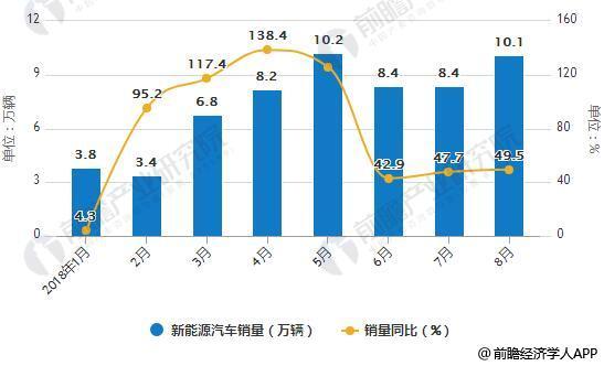 2018年1-8月新能源汽车产销量统计及增长情况