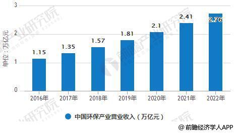 2016-2022年中国环保产业营业收入统计情况及预测