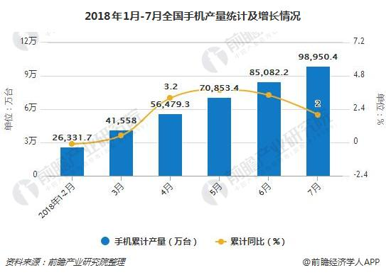 2018年1月-7月全国手机产量统计及增长情况