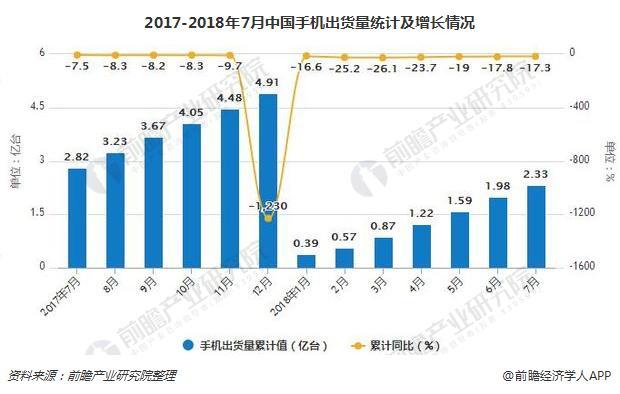 2017-2018年7月中国手机出货量统计及增长情况
