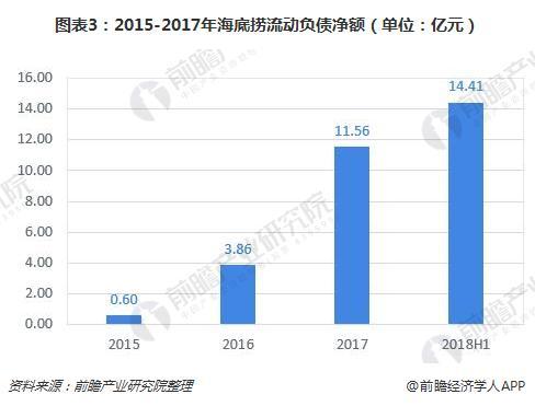 图表3:2015-2017年海底捞流动负债净额(单位:亿元)