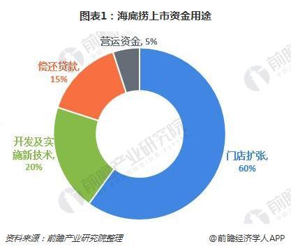 图表1:海底捞上市资金用途