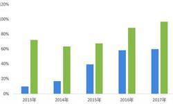 2018年中国光纤<em>激光</em>器行业市场竞争分析 研发创新助力锐科<em>激光</em>定价能力提升【组图】