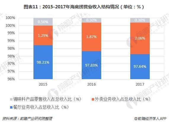 图表11:2015-2017年海底捞营业收入结构情况(单位:%)