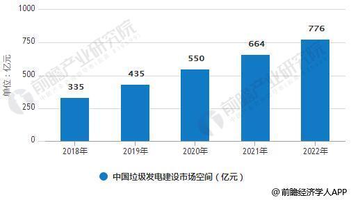 2018-2022年中国垃圾发电建设市场空间统计情况及预测