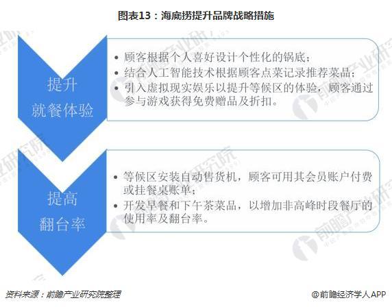 图表13:海底捞提升品牌战略措施