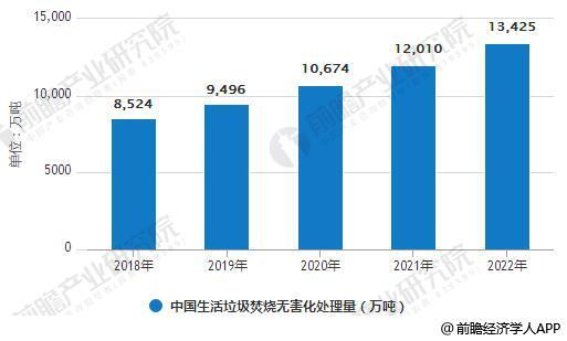 2018-2022年中国生活垃圾焚烧无害化处理量统计情况及预测
