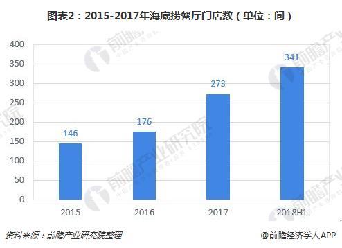 图表2:2015-2017年海底捞餐厅门店数(单位:间)