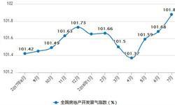 1-7月商品房销售面积89990万平方米 累增长4.2%
