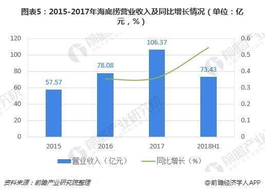 图表5:2015-2017年海底捞营业收入及同比增长情况(单位:亿元,%)