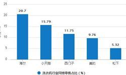 1-7月洗衣机累计产量为3944.6万台 累计增长0.1%