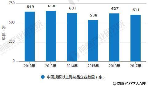 2012-2017年中国规模以上乳制品企业数量统计情况