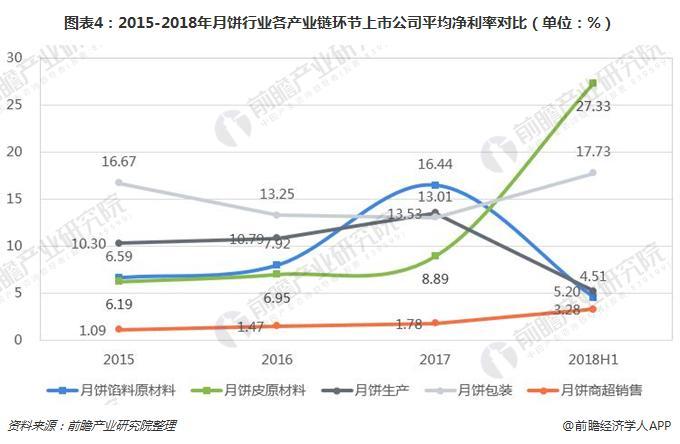 图表4:2015-2018年月饼行业各产业链环节上市公司平均净利率对比(单位:%)