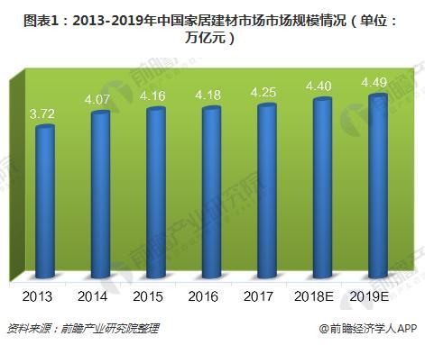 图表1:2013-2019年中国家居建材市场市场规模情况(单位:万亿元)