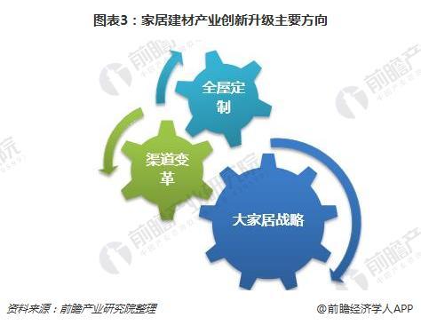 图表3:家居建材产业创新升级主要方向