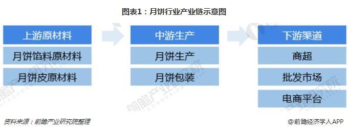 图表1:月饼行业产业链示意图