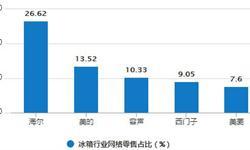 1-7月<em>冰箱</em>累计产量为4629.5万台 累计增长2%