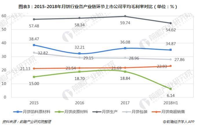 图表3:2015-2018年月饼行业各产业链环节上市公司平均毛利率对比(单位:%)