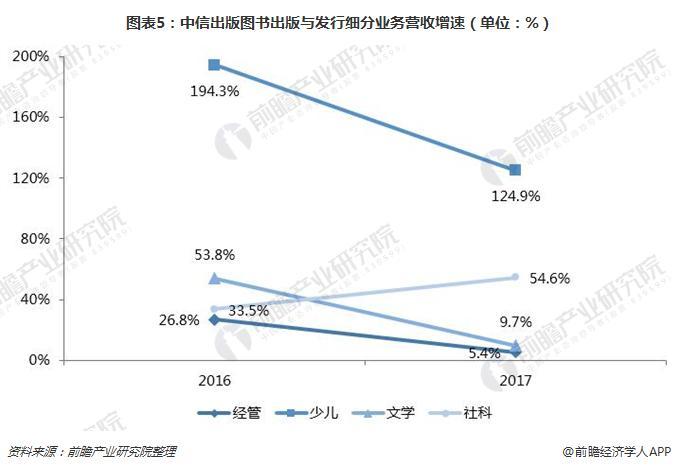 图表5:中信出版图书出版与发行细分业务营收增速(单位:%)