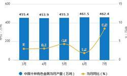 1-7月有色金属累计产量3136.3万吨 累计增长3.9%