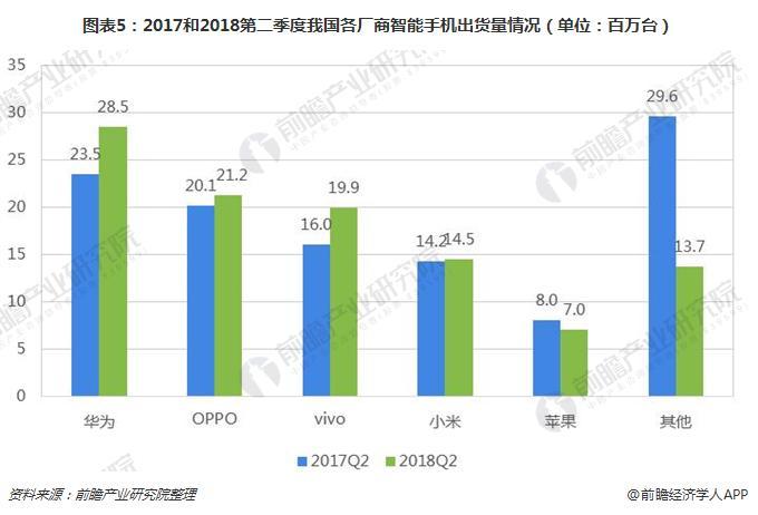 图表5:2017和2018第二季度我国各厂商智能手机出货量情况(单位:百万台)