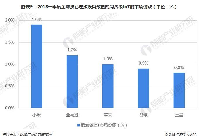 图表9:2018一季度全球按已连接设备数量的消费级IoT的市场份额(单位:%)