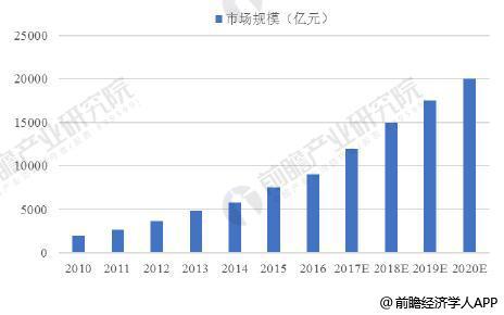 2010-2020年物联网产业规模统计情况及预测