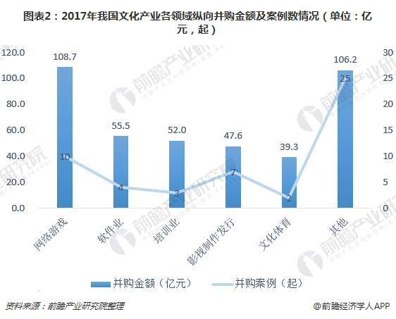 图表2:2017年我国文化产业各领域纵向并购金额及案例数情况(单位:亿元,起)