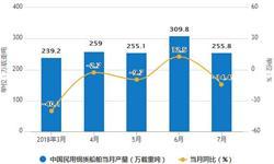 1-7月船舶累计<em>产量</em>2075.1万载重吨 累计下降19.4%