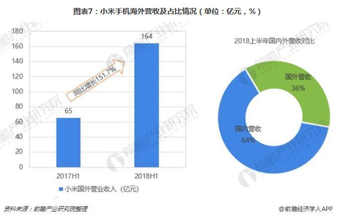 图表7:小米手机海外营收及占比情况(单位:亿元,%)