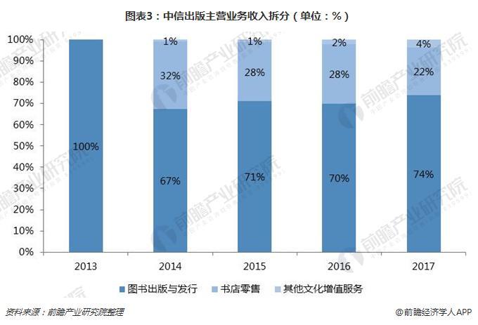 图表3:中信出版主营业务收入拆分(单位:%)