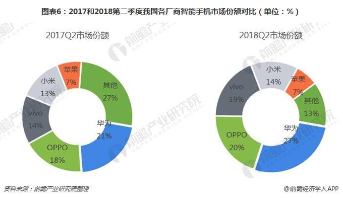 图表6:2017和2018第二季度我国各厂商智能手机市场份额对比(单位:%)
