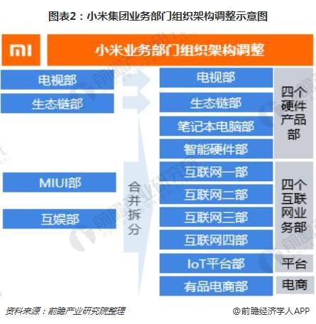 图表2:小米集团业务部门组织架构调整示意图
