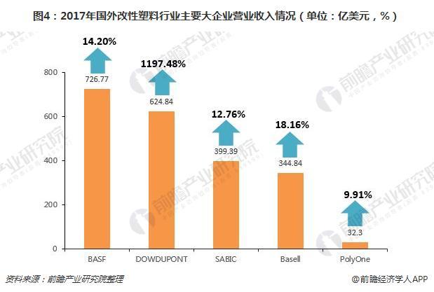 图4:2017年国外改性塑料行业主要大企业营业收入情况(单位:亿美元,%)